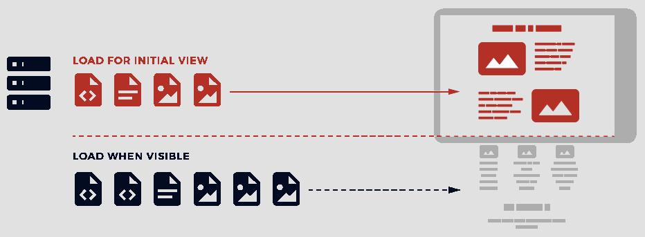 tendance creation site web 2020 chargement paresseux